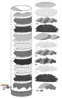 Tác dụng của than hoạt tính trong xử lý nước