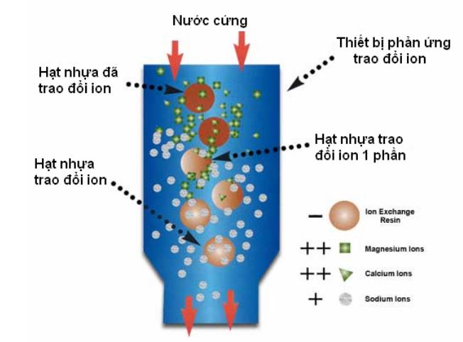 Nhựa trao đổi ion xử lý làm mềm nước