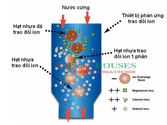 Phương pháp xử lý nước cứng sử dụng công nghệ Ion tại DoctorHouses