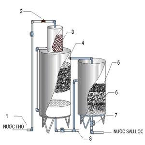 Thay thế vật liệu lọc nước giếng khoan Bách Khoa