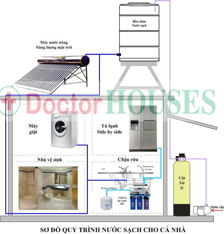 Sơ đồ hệ thống lọc nước giếng khoan cao cấp