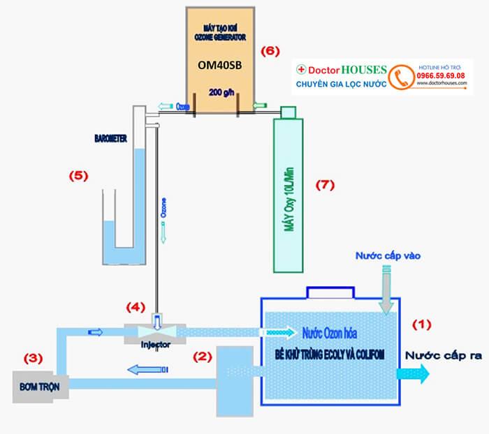 Sơ đồ mô tả quá trình sục khí Ozone khử clo - cách xử lý mùi clo trong bể bơi