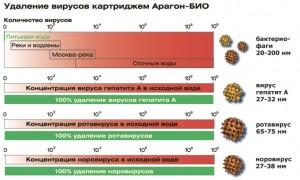 Khả năng lọc của Aragon Bio trong máy Geyser Bio 341