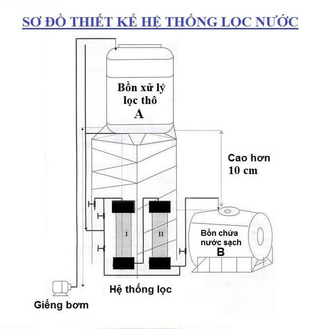 Sơ đồ thiết kế hệ thống lọc nước