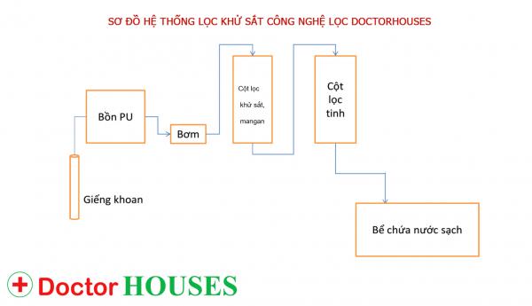 sơ đồ phương án xử lý nước giếng khoan