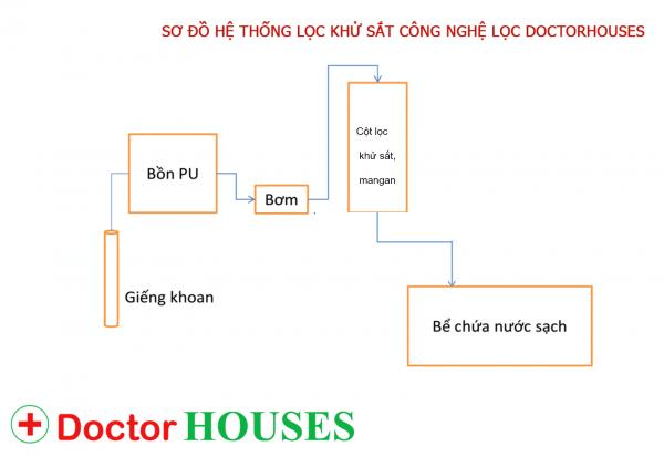 sơ đồ phương án xử lý nước tại nhà anh Hoàng
