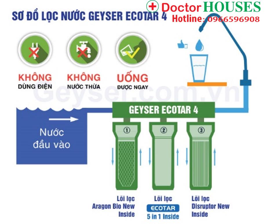Ưu điểm vượt trội của máy lọc nước Nano