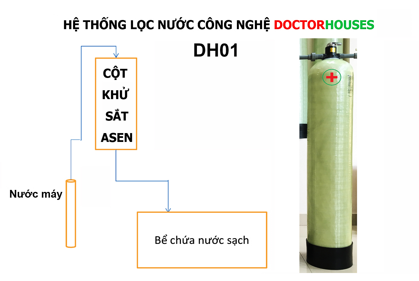 Bộ lọc nước máy sinh hoạt gia đình – DH01