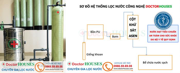 Bộ lọc lước giếng khoan chuyên xử lý sắt