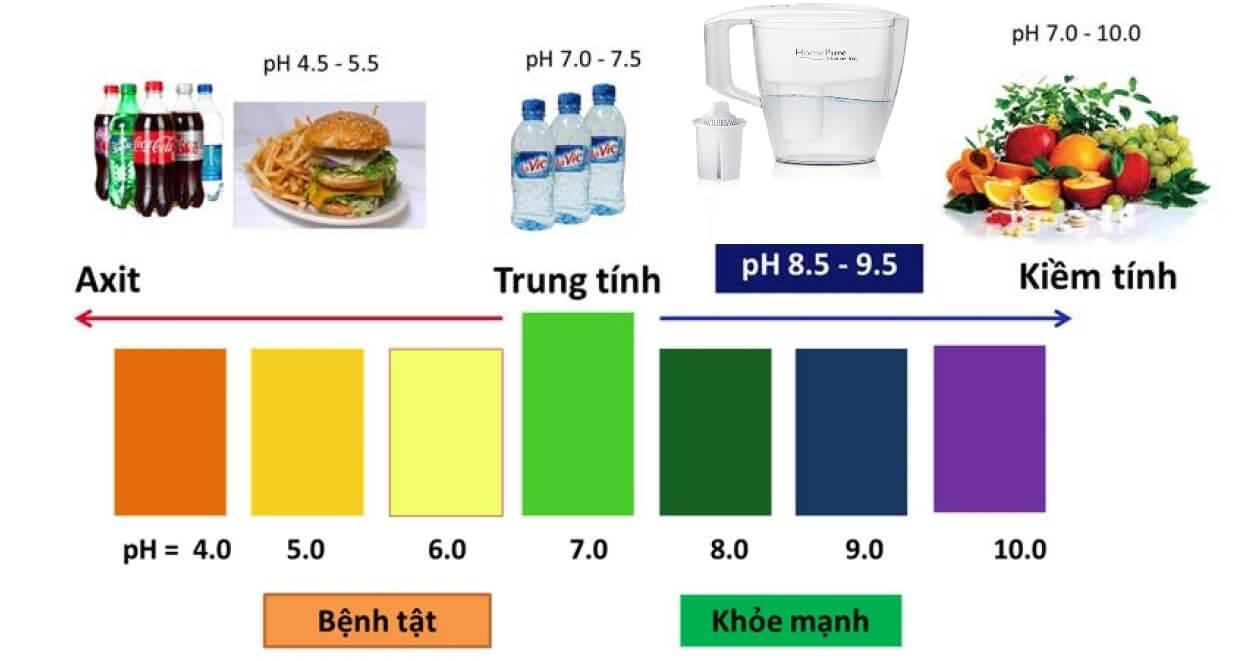 Nước ion kiềm và tác dụng của ion kiềm ở độ PH khác nhau