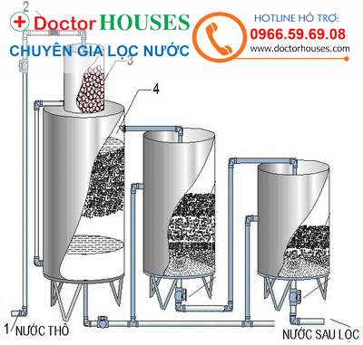 Giá máy lọc nước giếng khoan dùng cho gia đình?