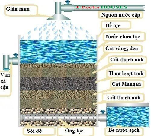 Cách làm bể lọc nước giếng khoan gia đình?