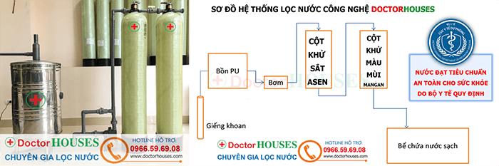 bo-loc-nuoc-gieng-khoan-sinh-hoat-DHGK02