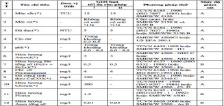 Quy chuẩn kỹ thuật quốc gia về chất lượng nước sinh hoạt QCVN02:2009/BYT