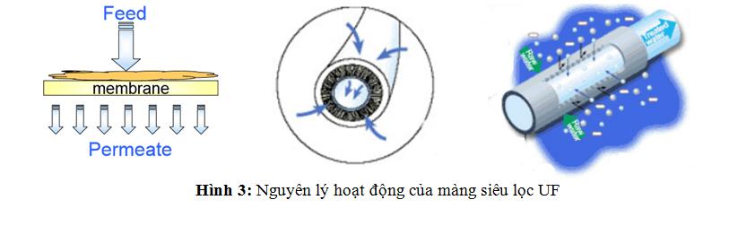 Nguyen-ly-hoat-dong-cua-mang-uf