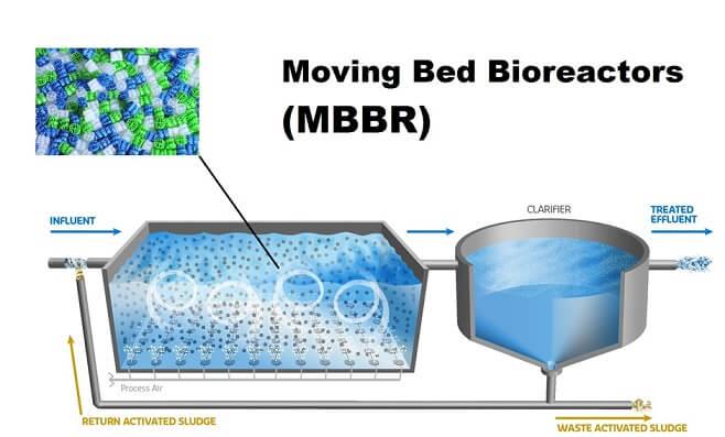 4 Giải pháp xử lý nước thải tiên tiến nhất hiện nay
